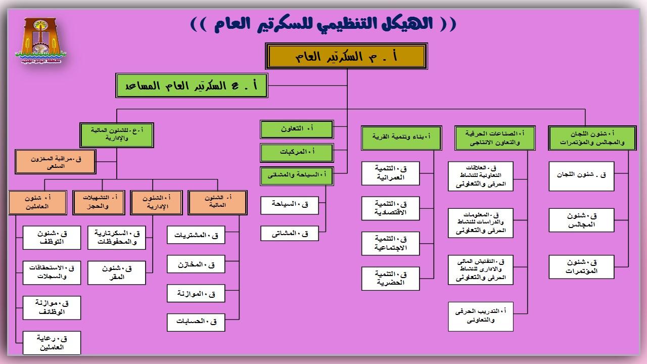 الهيكل التنظيمى للسكرتير العام
